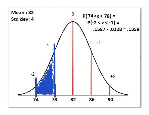 Finding Normal Probability Using the z Table P(74 \u003c x \u003c 78) Learn