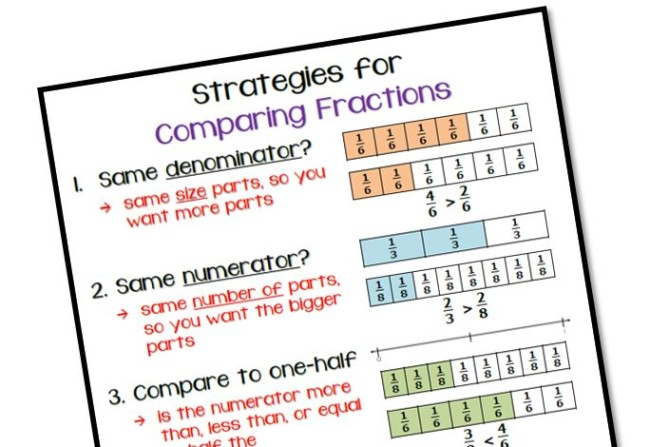 Comparing Fractions Anchor Chart - Math Coach\u0027s Corner