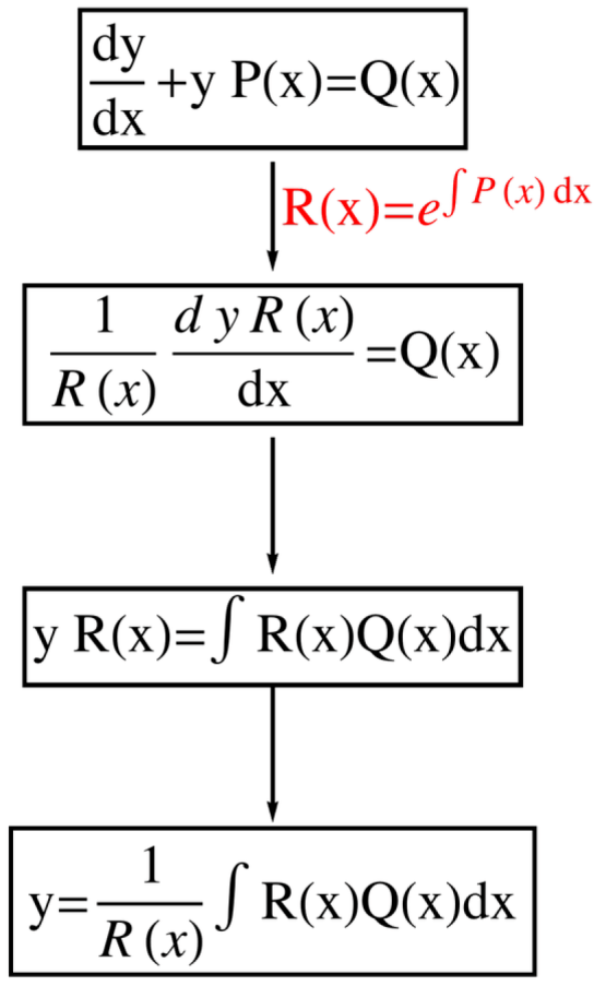 A flowchart showing the formulation of the general solution to a linear first order differential equation.