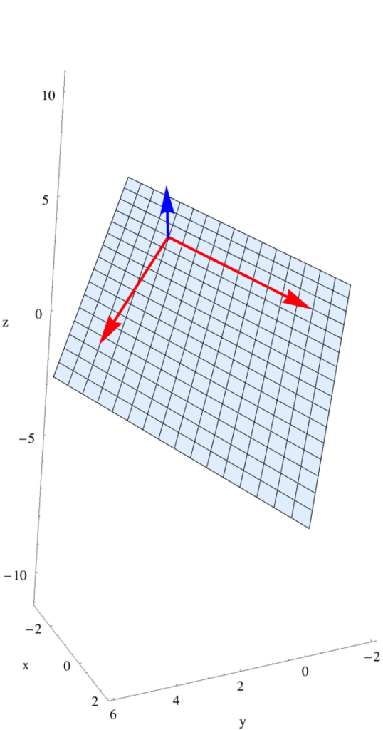 The cross product of the two red arrows which lie in the plane produces the blue arrow (once normalised to one) which lies perpendicular to the plane.