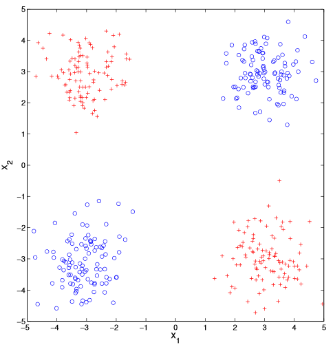 Figure 1: A scatter of data with three properties: an x_1 coordinate, an x_2 coordinate and a colour.