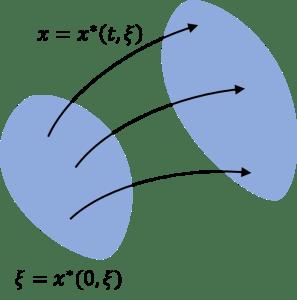 continuum-moving