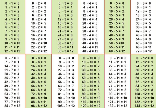 Division of natural numbers - Free MAth Worksheets - subtraction table