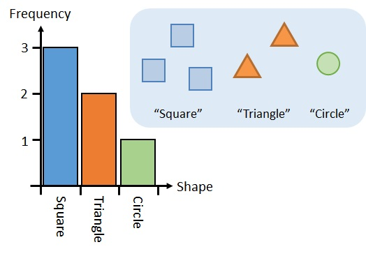 Bar Charts and Types of Data - free Mathematics lessons and tests