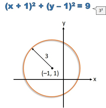Equation of a Circle (Not Centered on the Origin) - free Mathematics