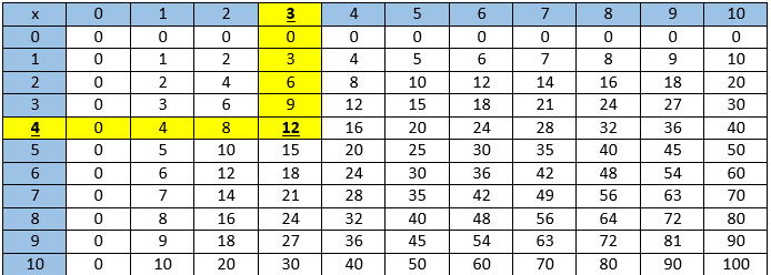 Teaching Kids to Use a Multiplication Table Math Game Time