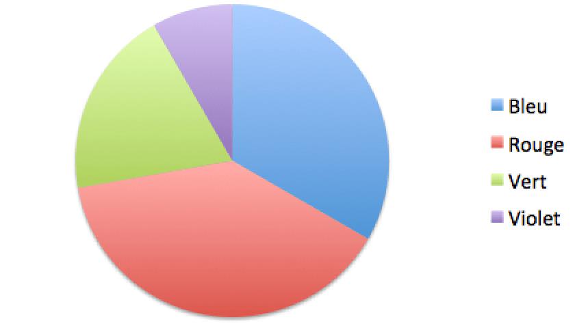 diagramme circulaire pour cv en ligne