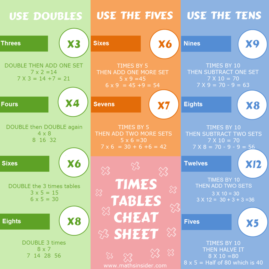 Click the image for a color or black and white printable times tables cheat sheet