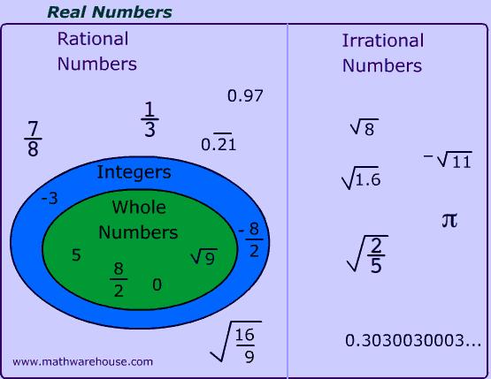 real number system venn diagram worksheet