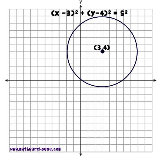 Equation of Circle Worksheet (pdf) Free worksheet with visual aides