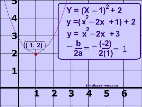 How to find the vertex of a parabola 3 ways 1) find the roots by - resume after college