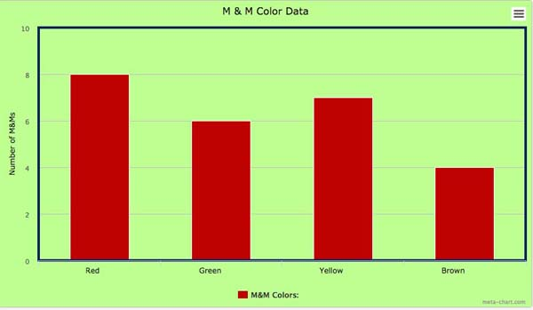 MM Fun A Bar Chart Lesson For Second Graders