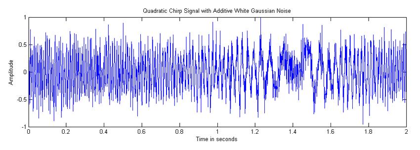 Downloading a Custom Waveform to an Arbitrary Waveform Generator