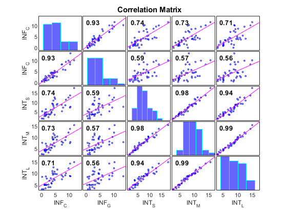 Plot Variable Correlations Matlab Corrplot