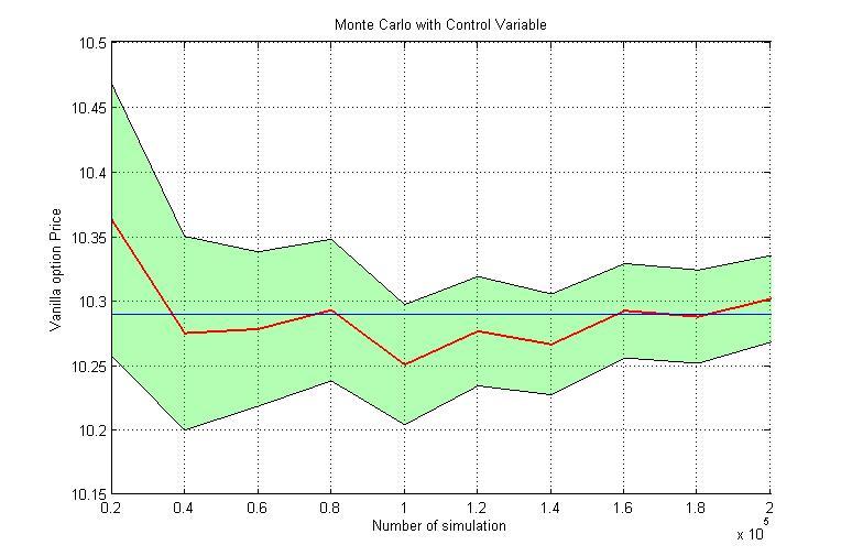 Monte Carlo simulations using MATLAB - File Exchange - MATLAB Central