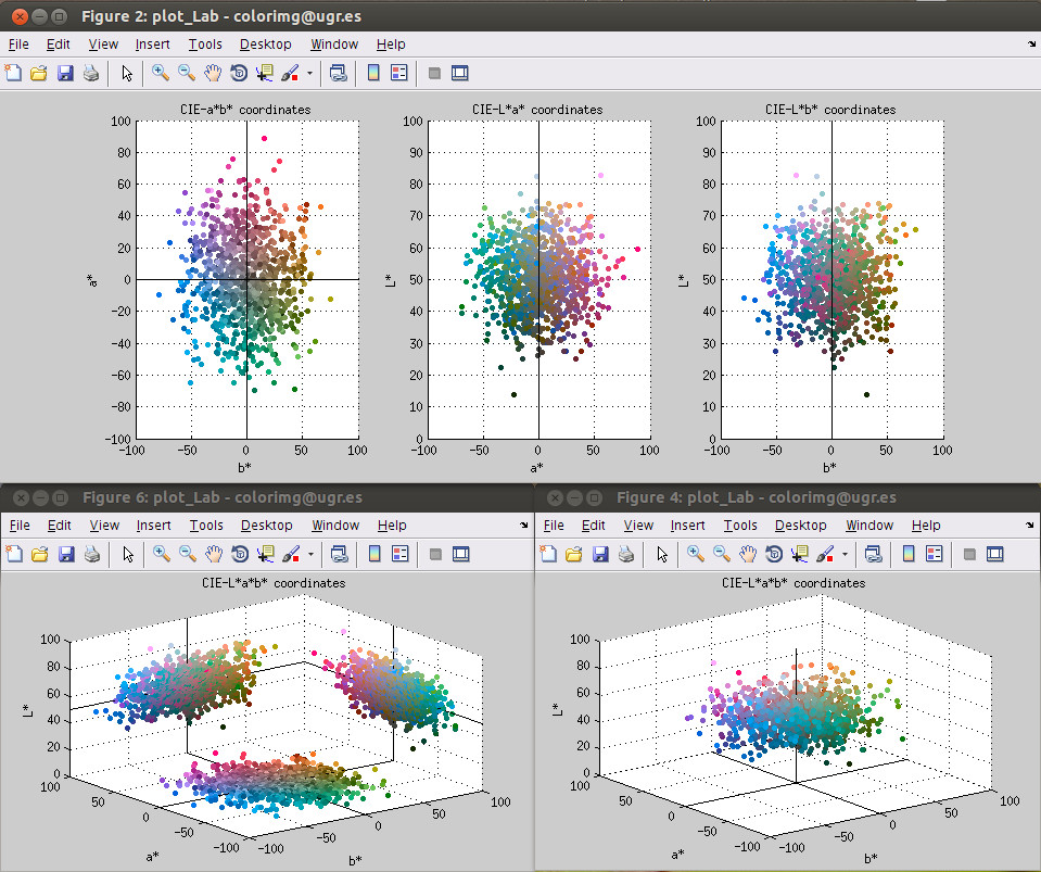 plot Lab color coordinates - File Exchange - MATLAB Central
