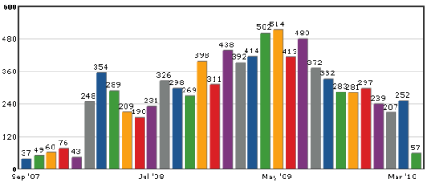 Graph showing the number of tweets per month for @matthurst on Twitter