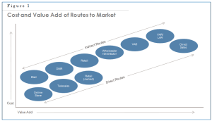 Chap 18 Fig 1 Routes to Market