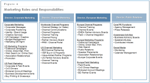 Chap 23 Fig 4 Roles and Responsibiliites