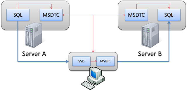 How SSIS uses MSDTC