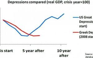La Grecia peggio degli Usa anni 30