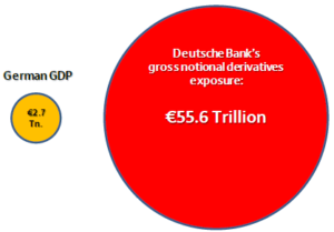 German-GDP-versus-Deutsche-Bank-gross-derivatives-exposure