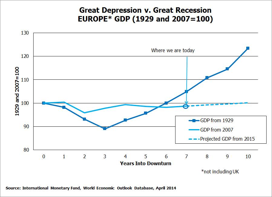 """La """"Grande Depressione"""" è la nostra, non quell'altra"""