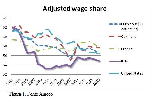 Salari a confronto