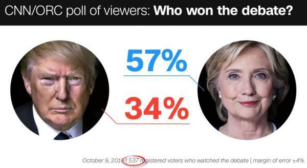Per CNN, è andata così