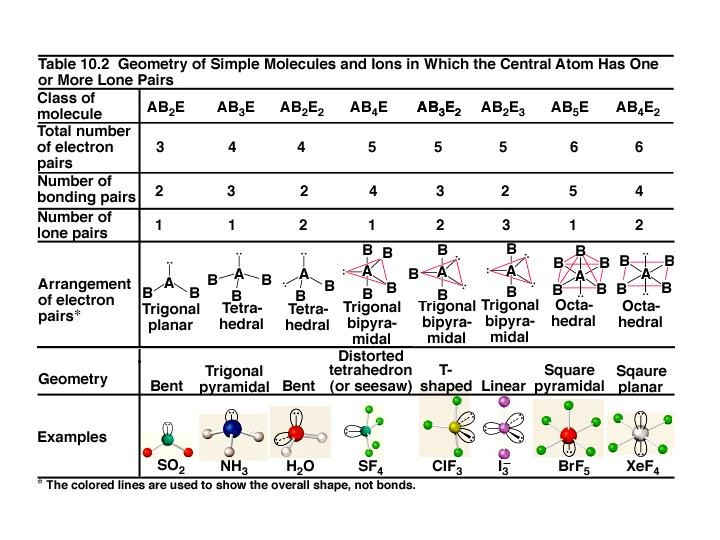 Index of /Chemistry/Honors/Topic 6 - molecular geometry chart