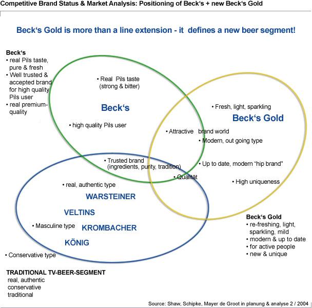 Brand Status/ Market Analysis Mayer de Groot - Marketing-Research