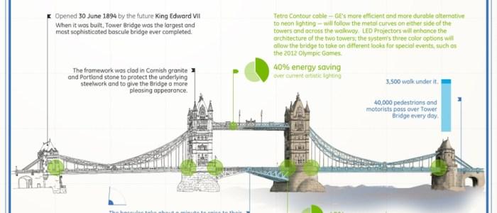 Tower Bridge lighting upgrade infographic