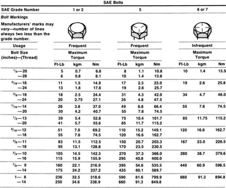 88523g10Ljpg - bolt torque chart