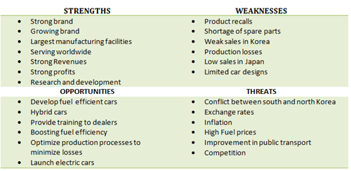 an analysis of the strengths weaknesses opportunities and threats swot of the volkswagen automobile  Volkswagen touareg swot analysis, usp & competitors swot analysis strengths 1 opportunities 1 the expanding automobile sector 2.