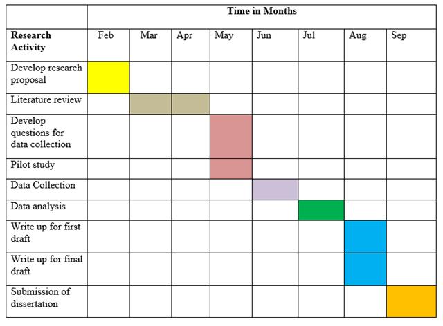 Dissertation timescale