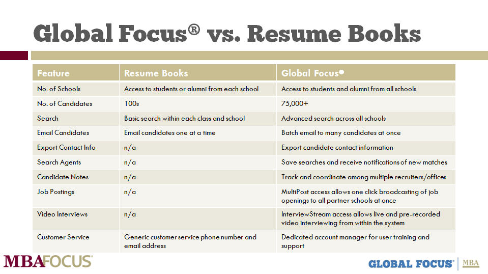 Top 10 reasons to move beyond resume books - Blog