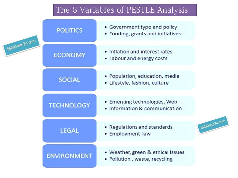 Pestle Analysis Template Business And Management Pestle Analysis - pest analysis
