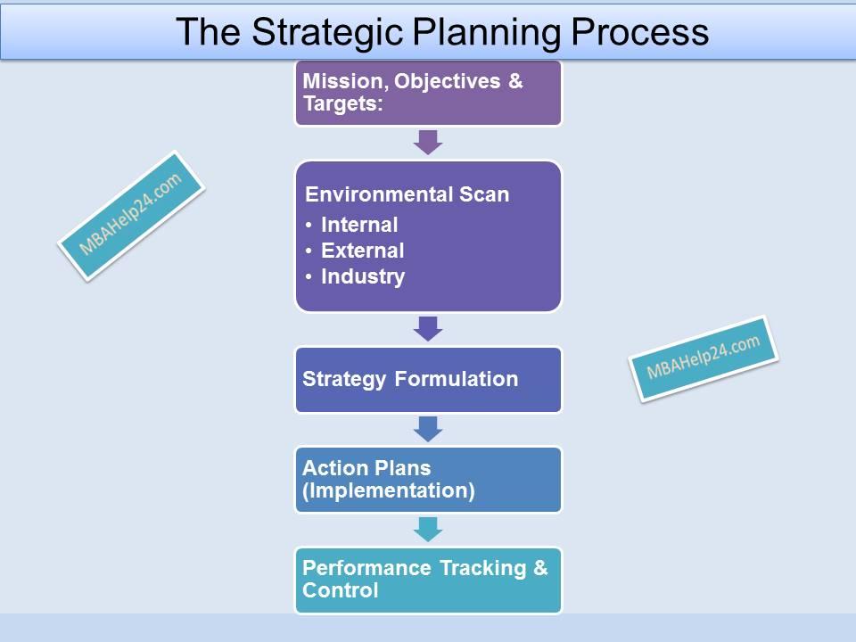 The Strategic Planning Process A Fundamental View - how to make strategic planning implementation work