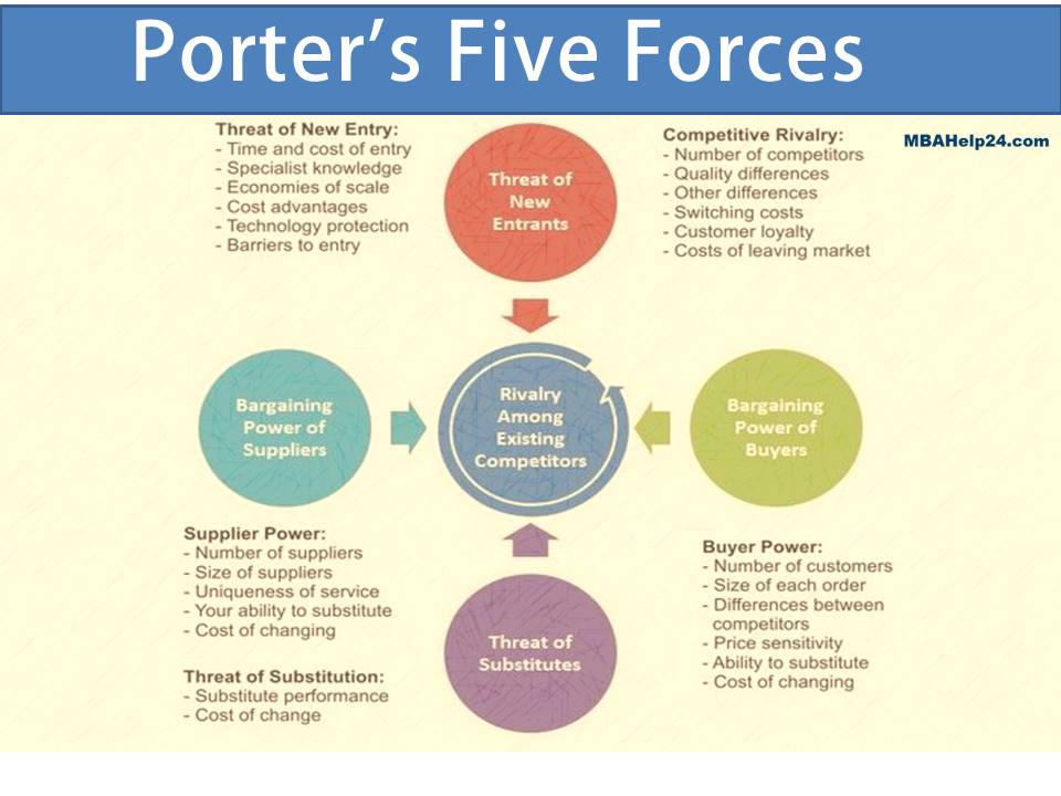 Using The Five Forces Model In Industry Analysis