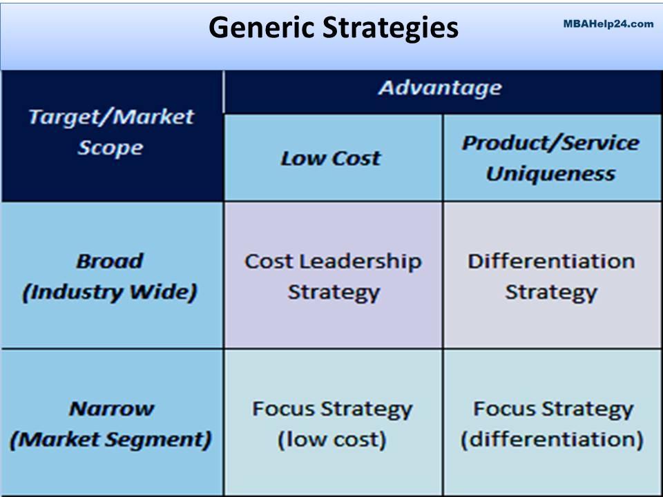 Generic Strategies Concept, Framework, Performance  Risk - porter's three generic strategies