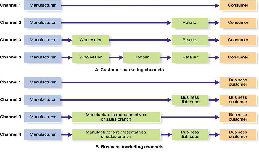 wholesaler example