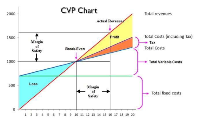 Benefits of Cost Volume Profit Analysis - Breakeven Analysis