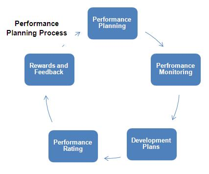 Performance Planning Definition Human Resources (HR) Dictionary
