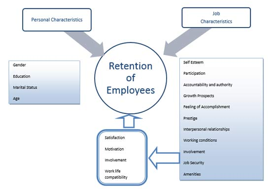 Employee Retention in The BPO Sector Business Article MBA Skool