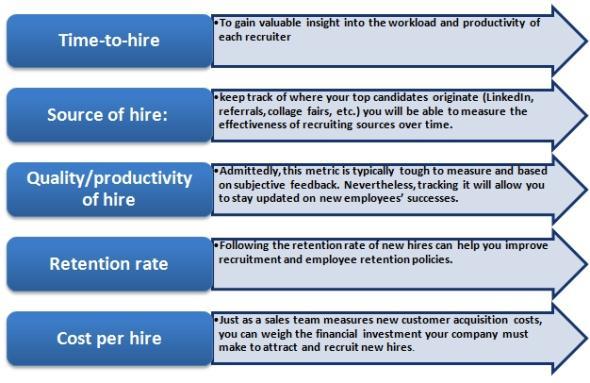 Strategic Workforce Planning- Impact of HR Metrics and Business - hr metrics