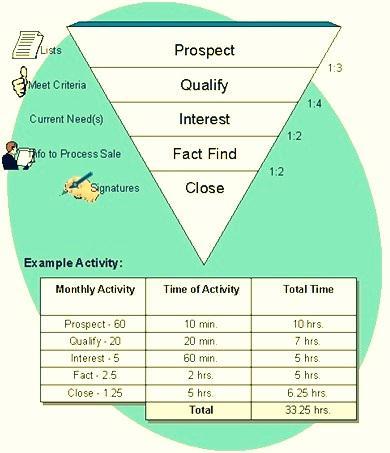 Sales Plan Definition Marketing Dictionary MBA Skool-Study - sales plan