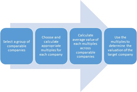 Comparable Company Analysis- CCA Definition Finance Dictionary