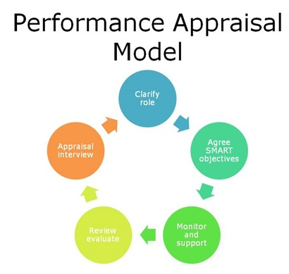 Performance Appraisal - Steps, Methods and the Way Forward - performance appraisal