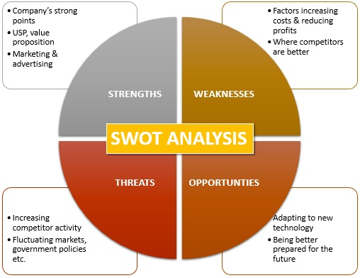 SWOT Analysis Definition Marketing Dictionary MBA Skool-Study