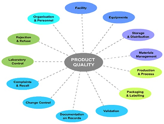 5 Reasons Why Product Quality Matters - dexterminduwiga / Home